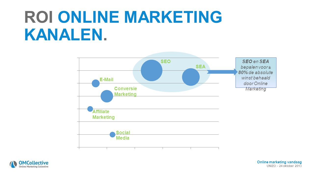 ROI ONLINE MARKETING KANALEN.