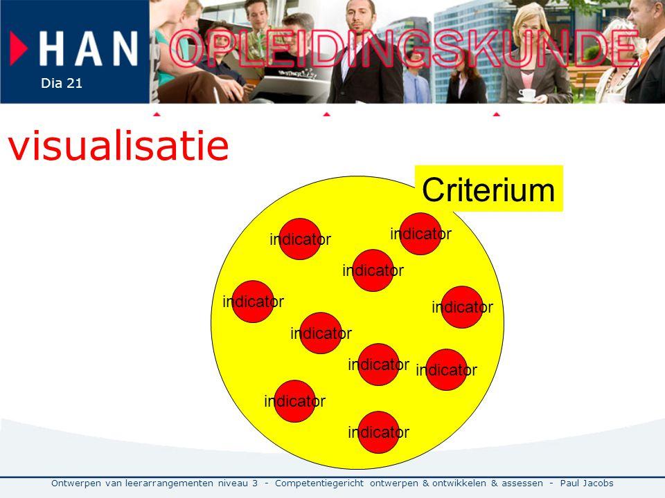 visualisatie Criterium indicator indicator indicator indicator