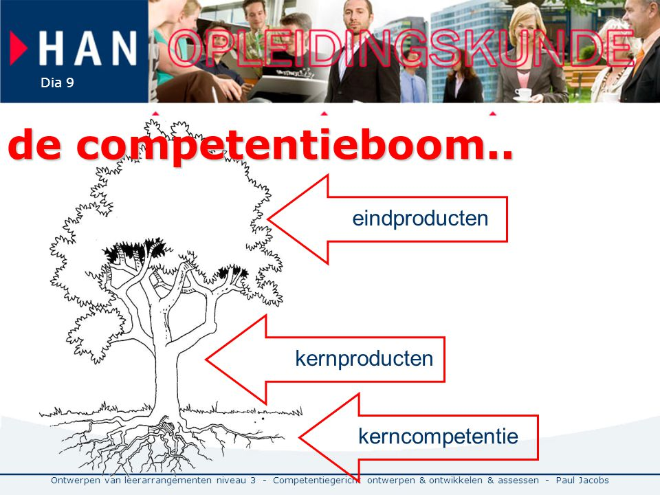 de competentieboom.. eindproducten kernproducten kerncompetentie