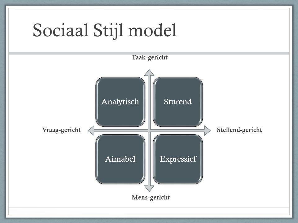 Sociaal Stijl model Analytisch Sturend Aimabel Expressief Taak-gericht