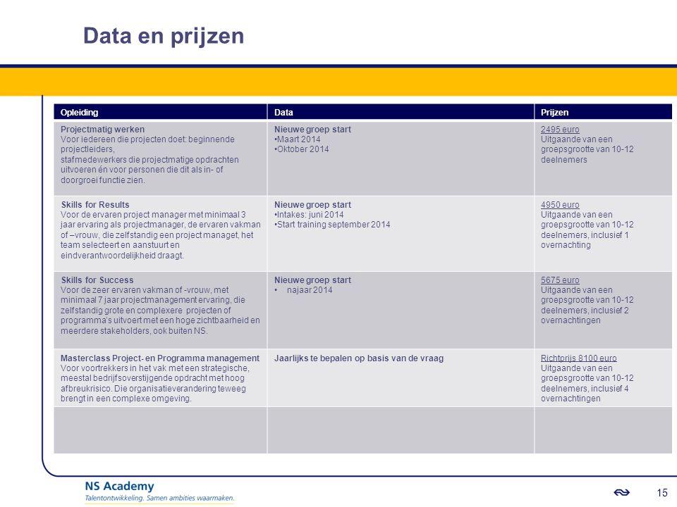 Data en prijzen 15 Opleiding Data Prijzen Projectmatig werken