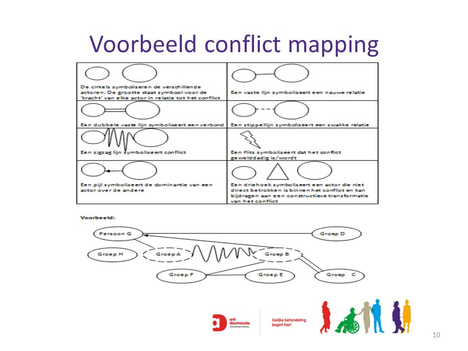 Voorbeeld conflict mapping