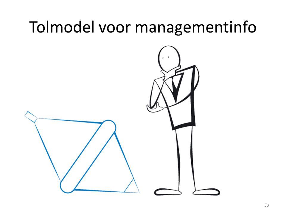 Tolmodel voor managementinfo