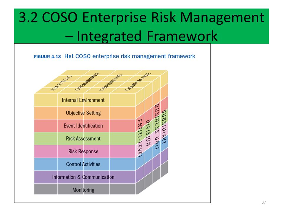 3.2 COSO Enterprise Risk Management – Integrated Framework