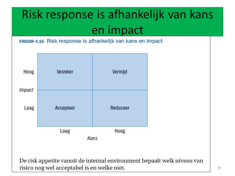 Risk response is afhankelijk van kans en impact