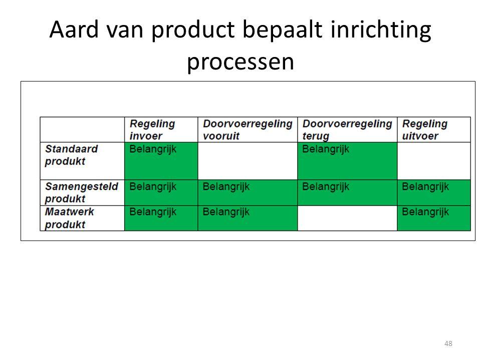 Aard van product bepaalt inrichting processen