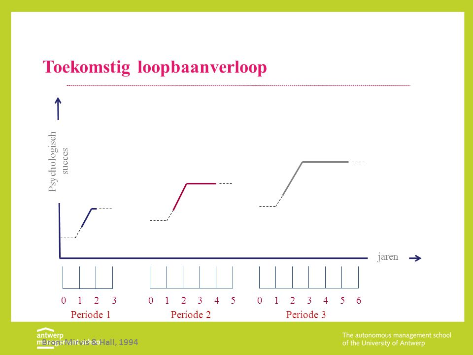 Loopbaanfase en engagement