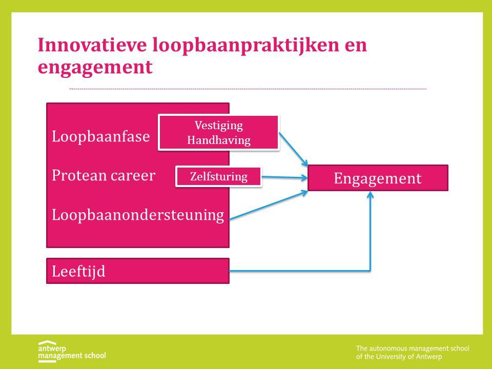 Innovatieve loopbaanpraktijken en verloopintentie