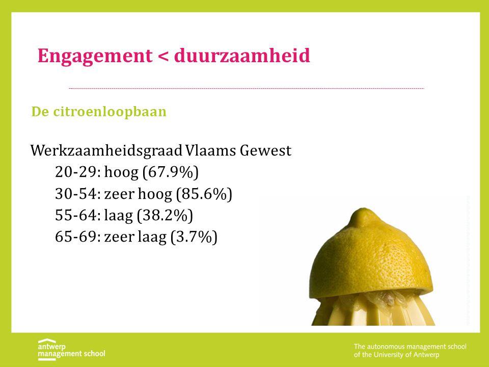 Engagement < duurzaamheid