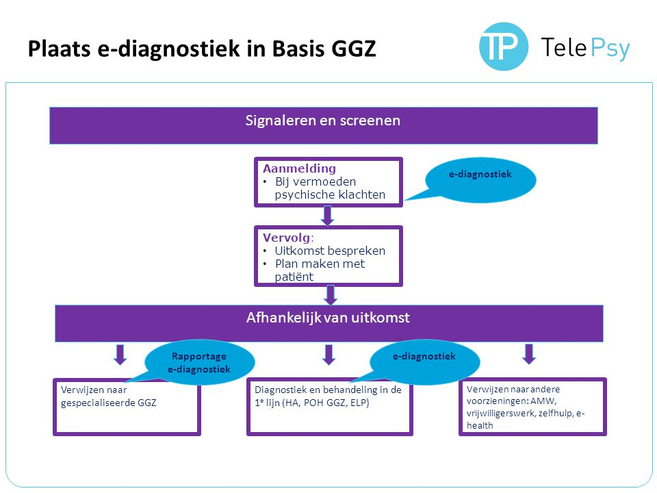 Plaats e-diagnostiek in Basis GGZ