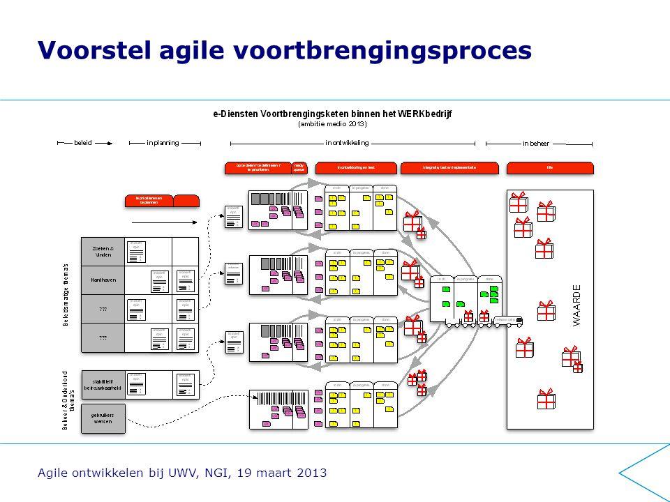 Voorstel agile voortbrengingsproces