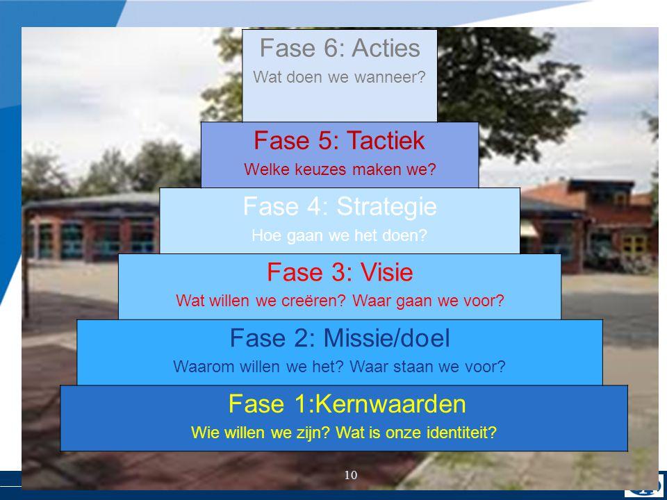 Gezamenlijke aftrap Fase 6: Acties Fase 5: Tactiek Fase 4: Strategie