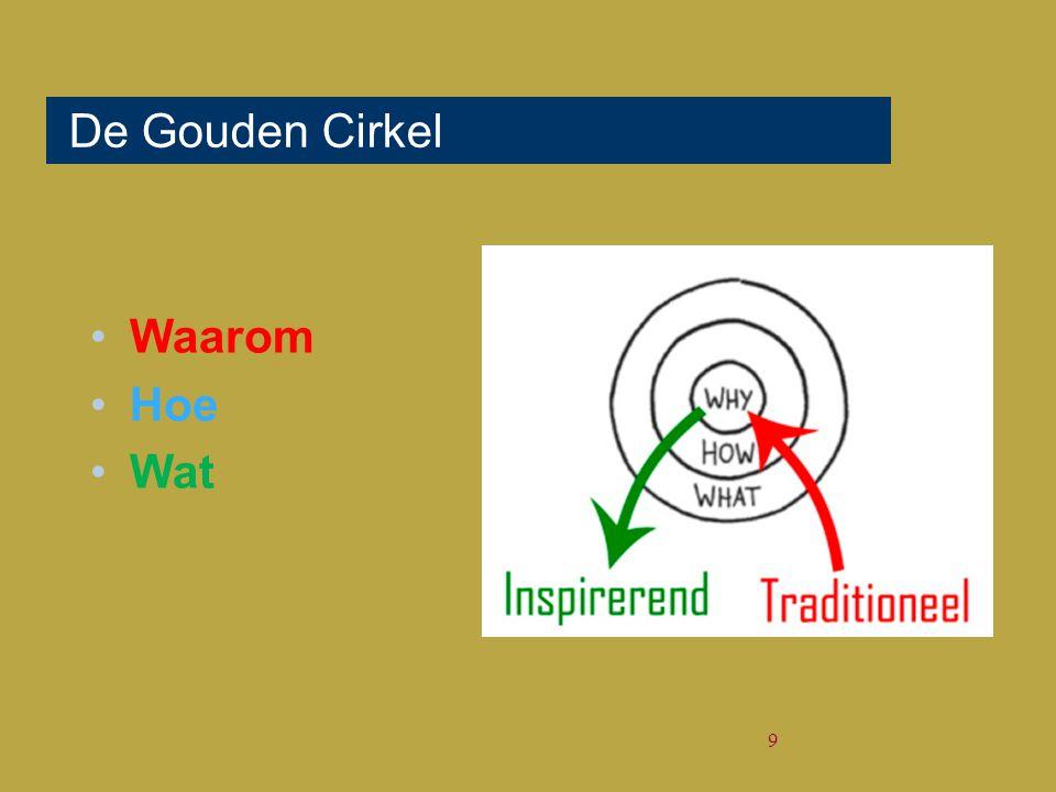 De Gouden Cirkel Waarom Hoe Wat