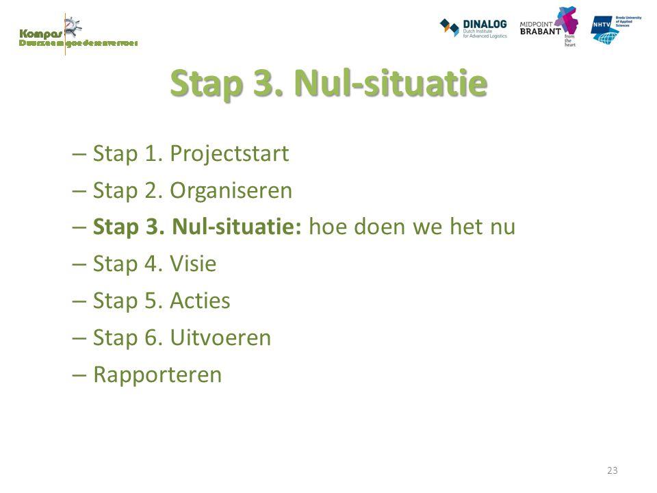 Stap 3. Nul-situatie Stap 1. Projectstart Stap 2. Organiseren