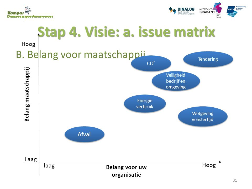 Stap 4. Visie: a. issue matrix