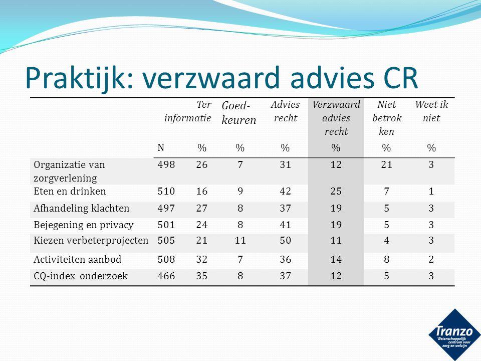 Praktijk: verzwaard advies CR