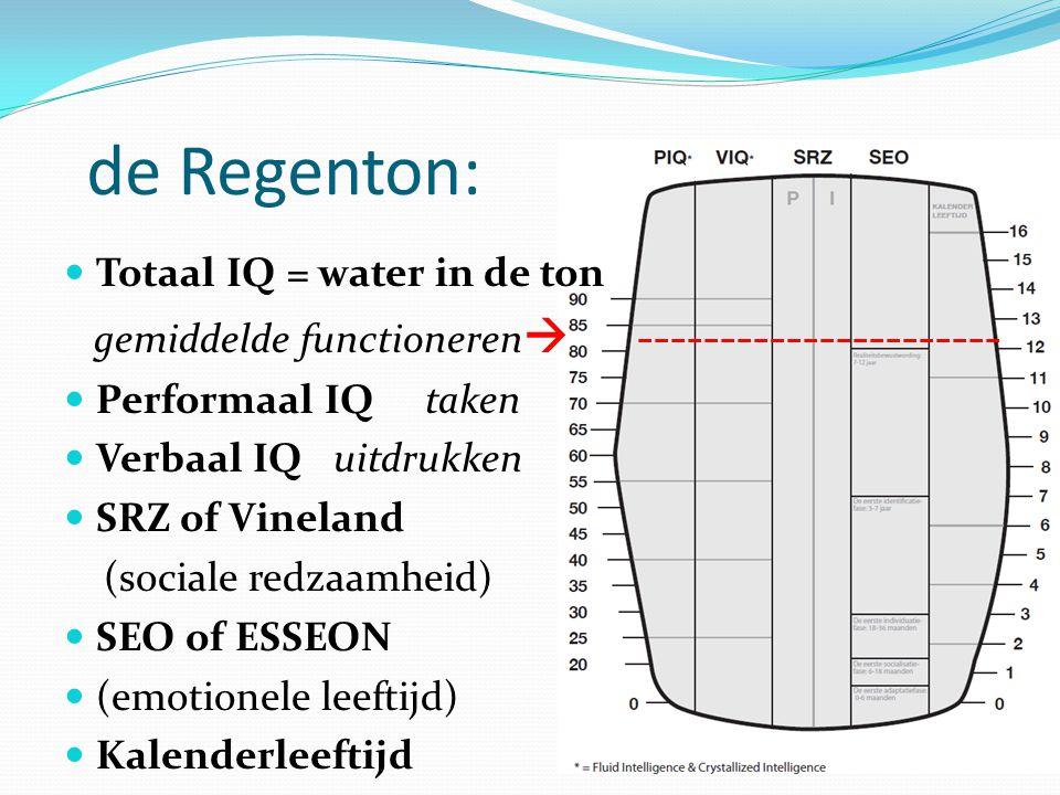 de Regenton: Totaal IQ = water in de ton
