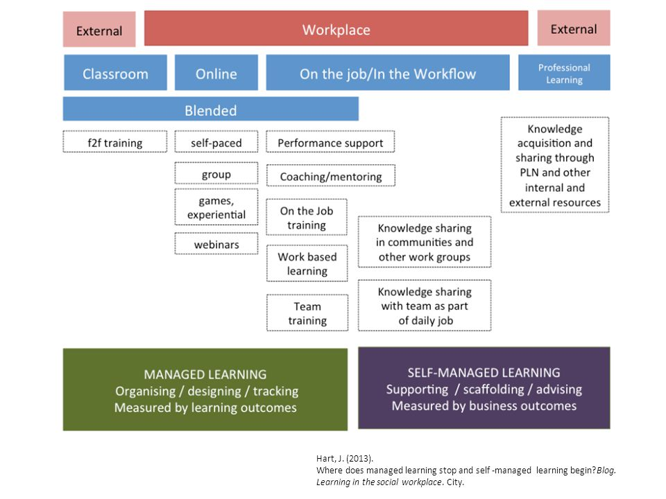 Hart, J. (2013). Where does managed learning stop and self -managed learning begin Blog.