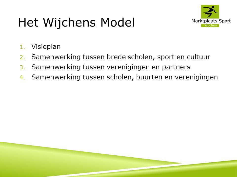 Het Wijchens Model Visieplan