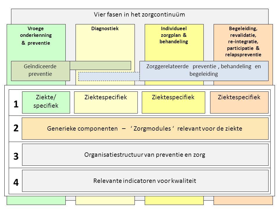 1 2 3 4 Vier fasen in het zorgcontinuüm Ziekte/ specifiek