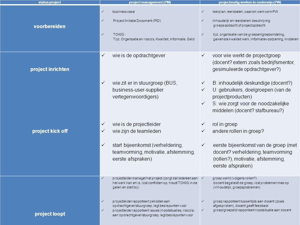 project management (PM) projectmatig werken in onderwijs (PW)