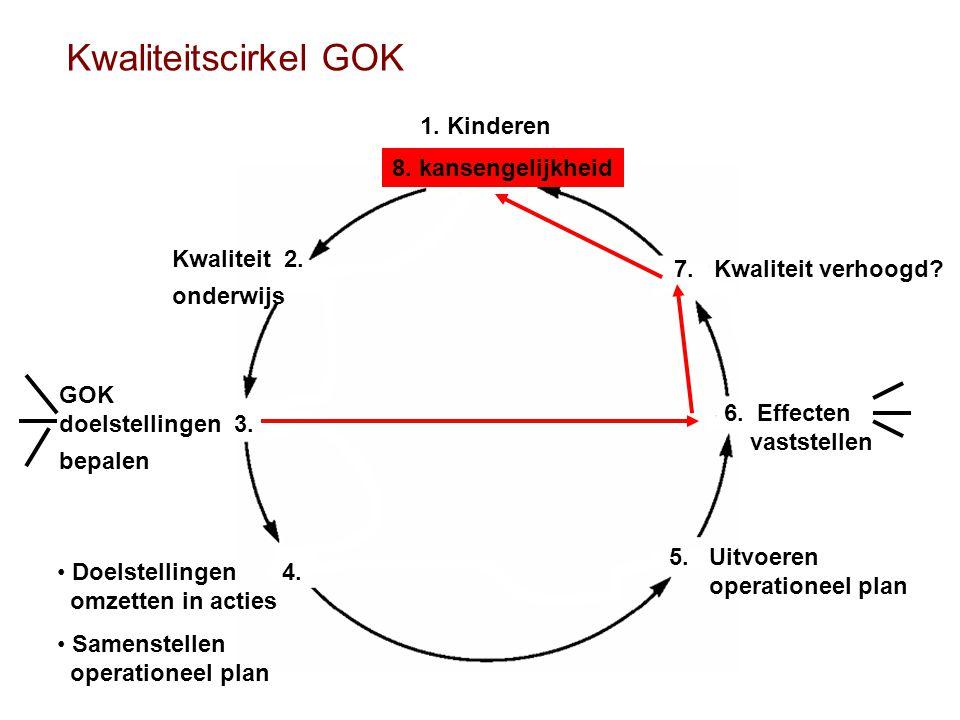 Kwaliteitscirkel GOK 1. Kinderen 8. kansengelijkheid Kwaliteit 2.