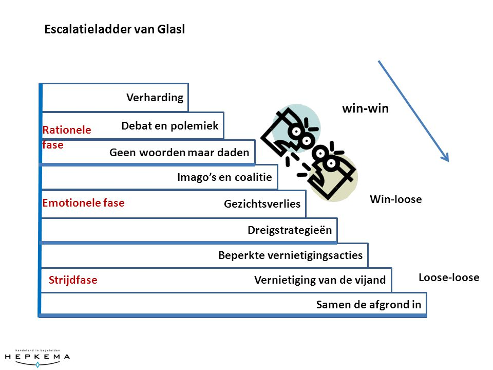 Escalatieladder van Glasl