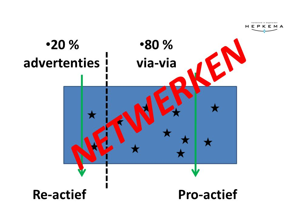 20 % 80 % advertenties via-via NETWERKEN Re-actief Pro-actief