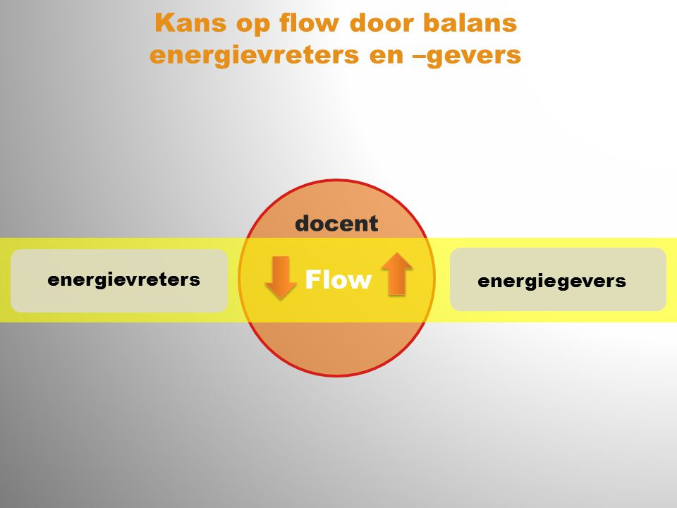 Kans op flow door balans energievreters en –gevers