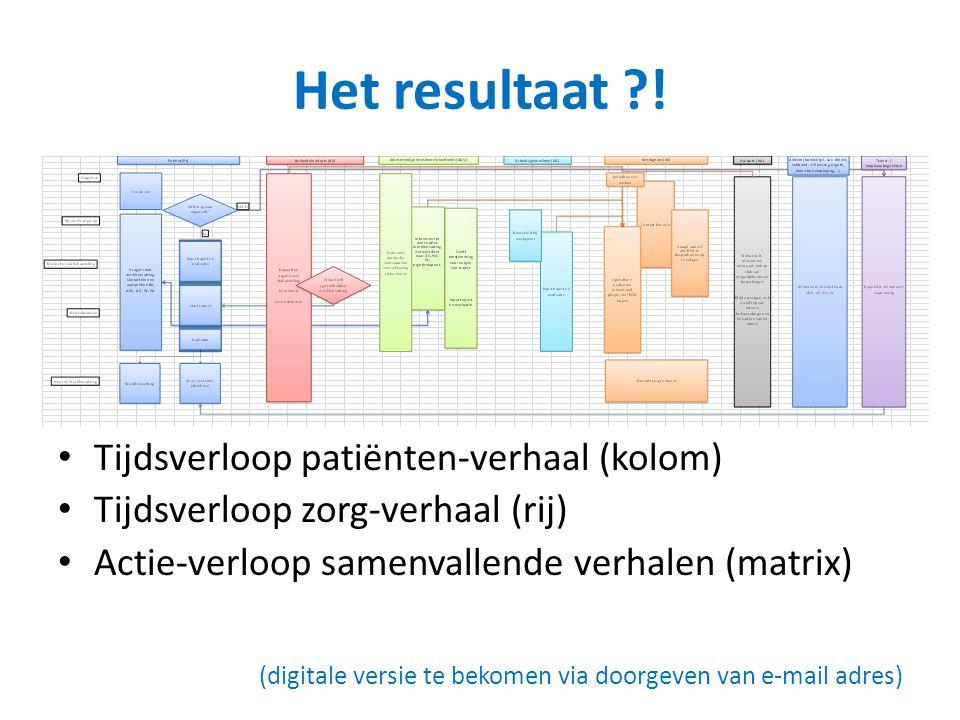 Het resultaat ! Tijdsverloop patiënten-verhaal (kolom)