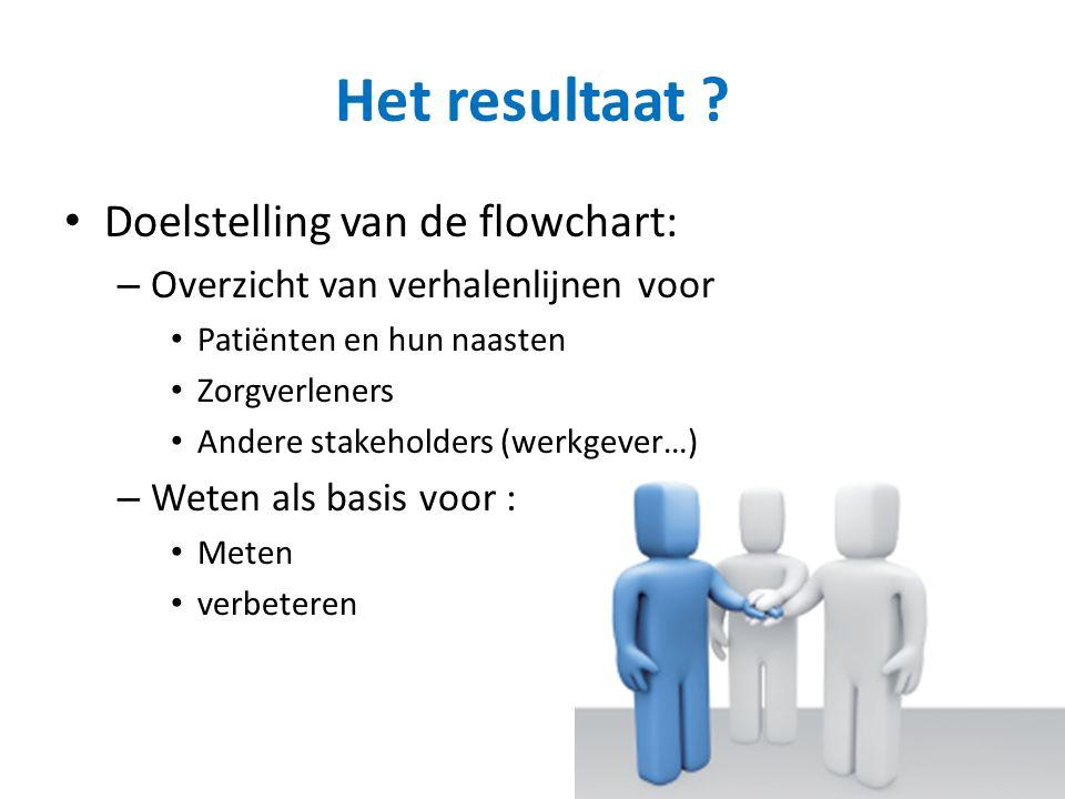 Het resultaat Doelstelling van de flowchart: