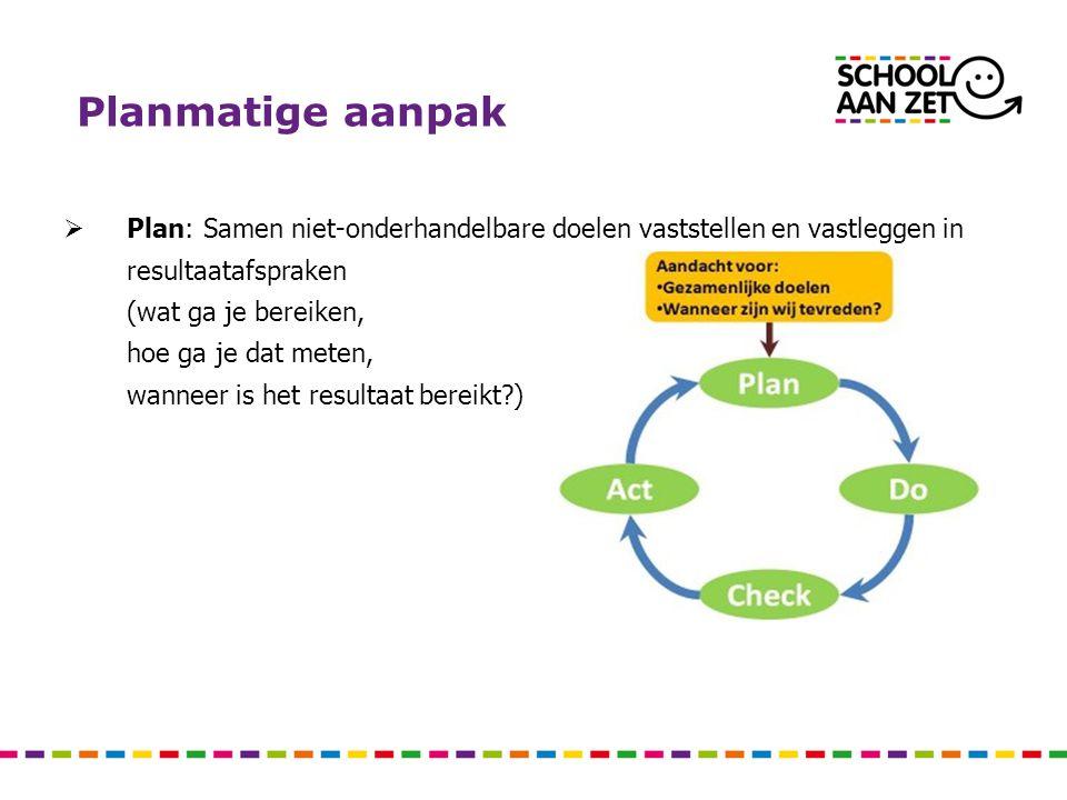 Planmatige aanpak Plan: Samen niet-onderhandelbare doelen vaststellen en vastleggen in resultaatafspraken.