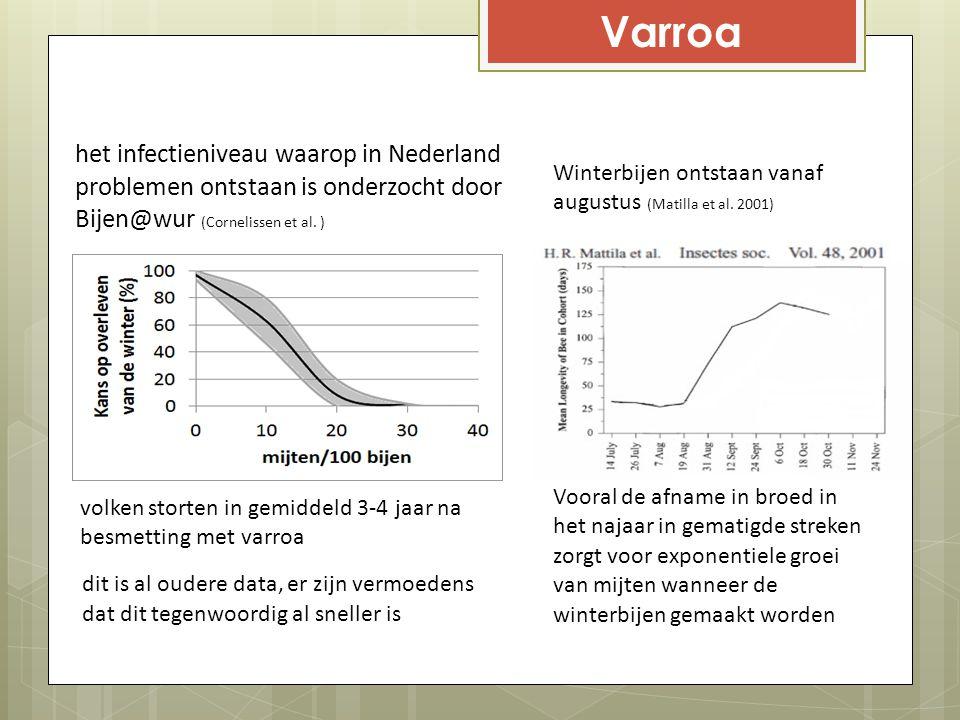 Varroa het infectieniveau waarop in Nederland problemen ontstaan is onderzocht door Bijen@wur (Cornelissen et al. )