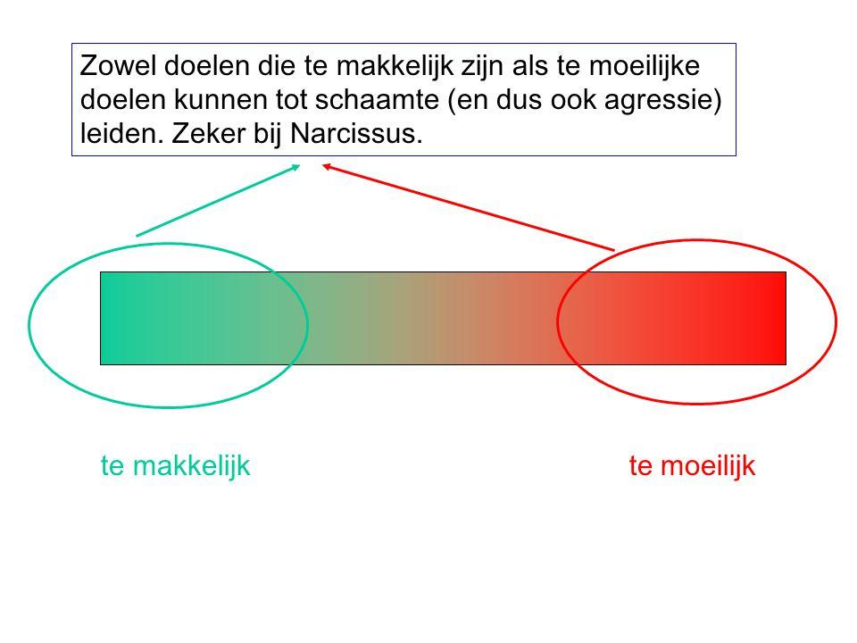 Zowel doelen die te makkelijk zijn als te moeilijke doelen kunnen tot schaamte (en dus ook agressie) leiden. Zeker bij Narcissus.