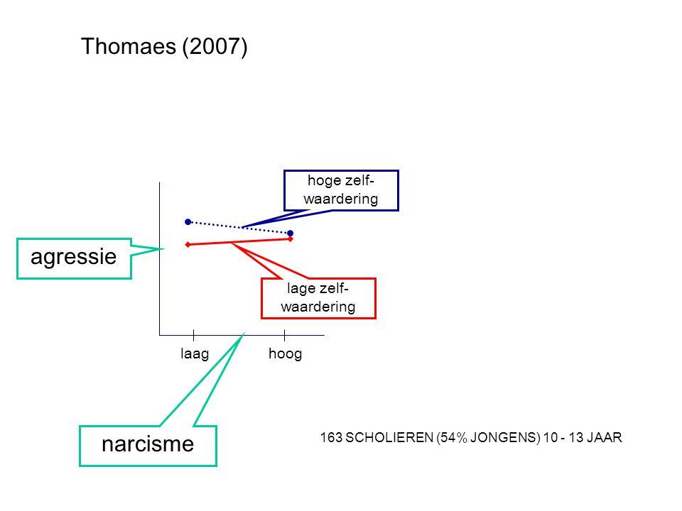 Thomaes (2007) agressie narcisme hoge zelf-waardering