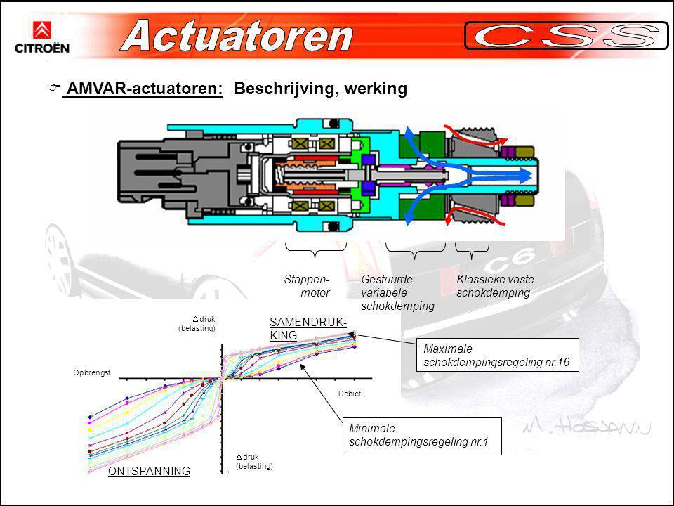 Actuatoren CSS AMVAR-actuatoren: Beschrijving, werking Stappen-motor