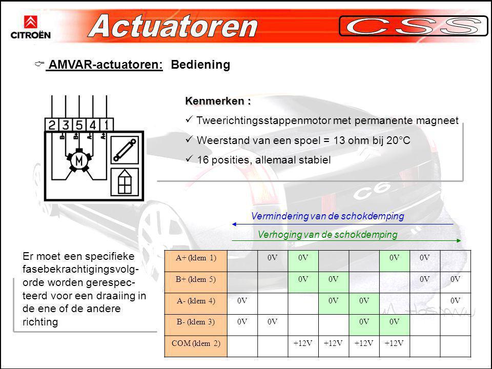 Actuatoren CSS AMVAR-actuatoren: Bediening Kenmerken :