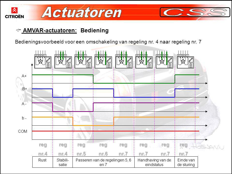 Actuatoren CSS AMVAR-actuatoren: Bediening