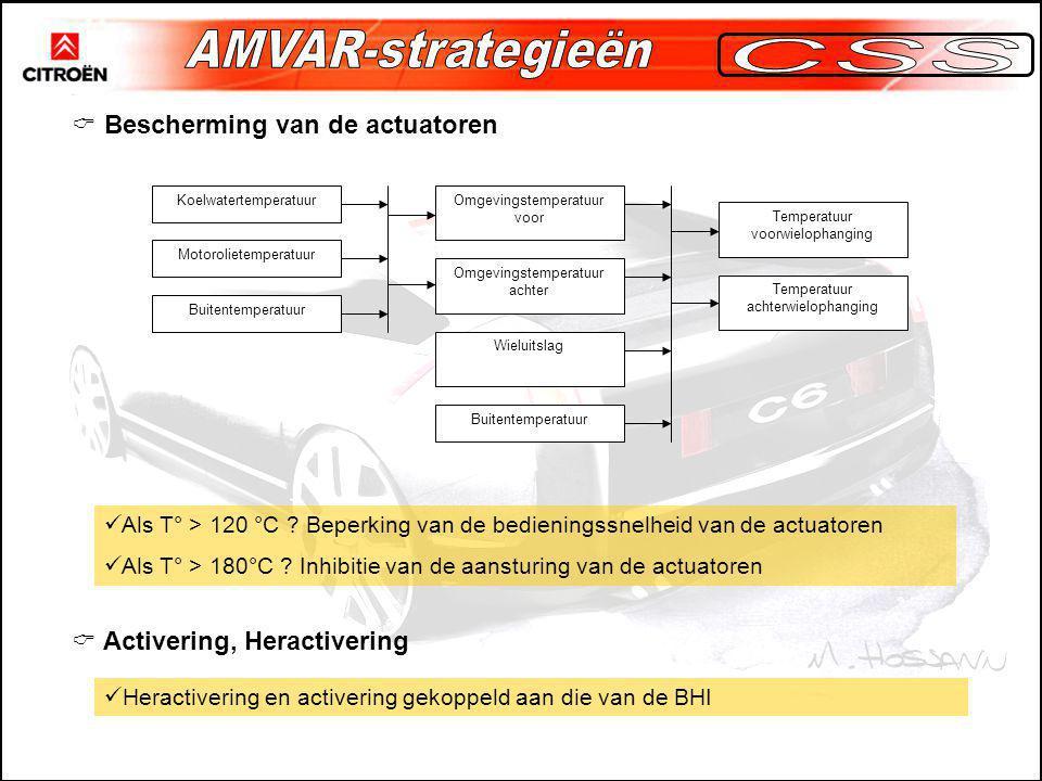 AMVAR-strategieën CSS Bescherming van de actuatoren