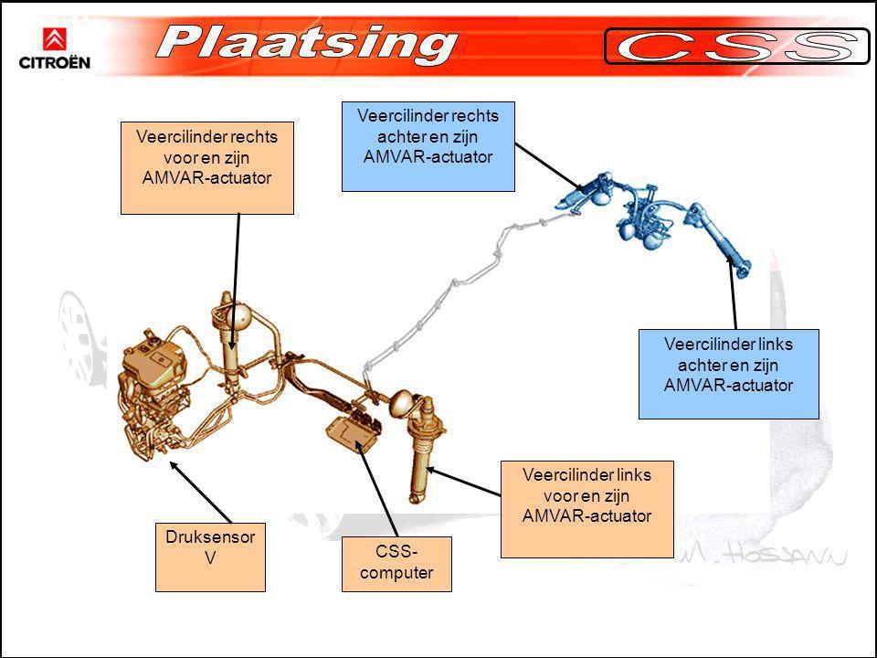 Plaatsing CSS Veercilinder rechts achter en zijn AMVAR-actuator