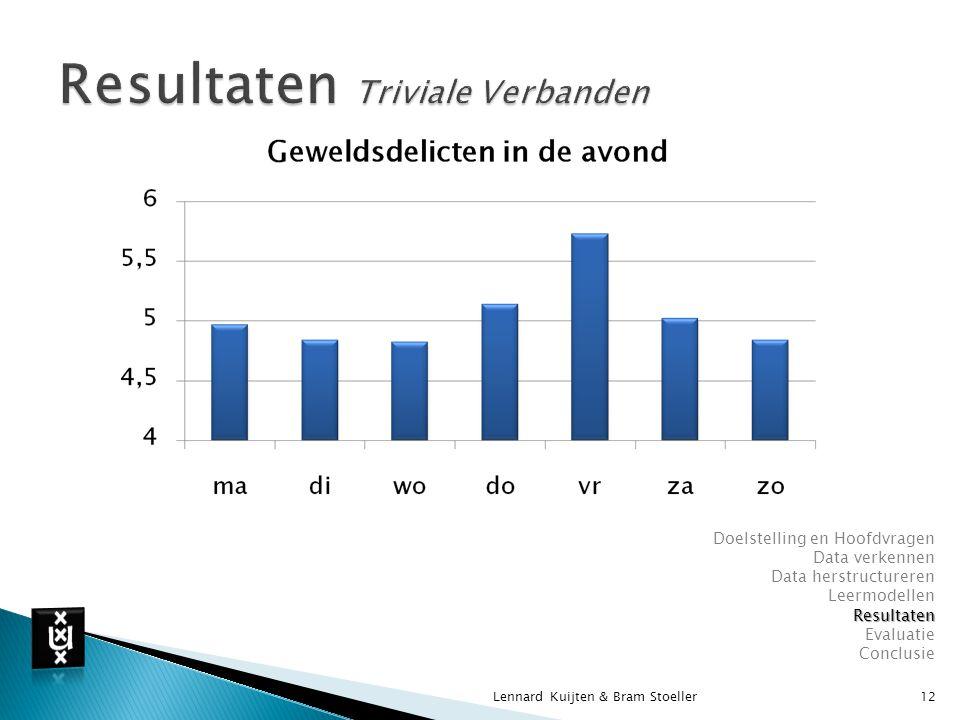 Resultaten Triviale Verbanden
