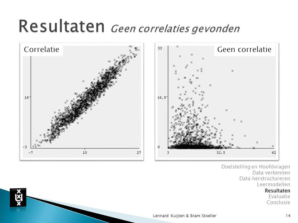 Resultaten Geen correlaties gevonden