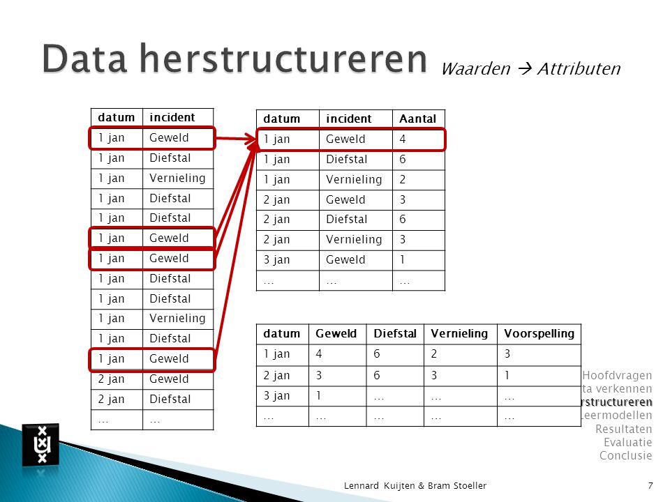Data herstructureren Waarden  Attributen datum incident 1 jan Geweld