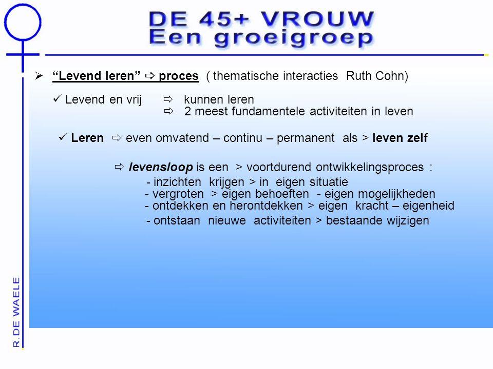 Levend leren  proces ( thematische interacties Ruth Cohn)