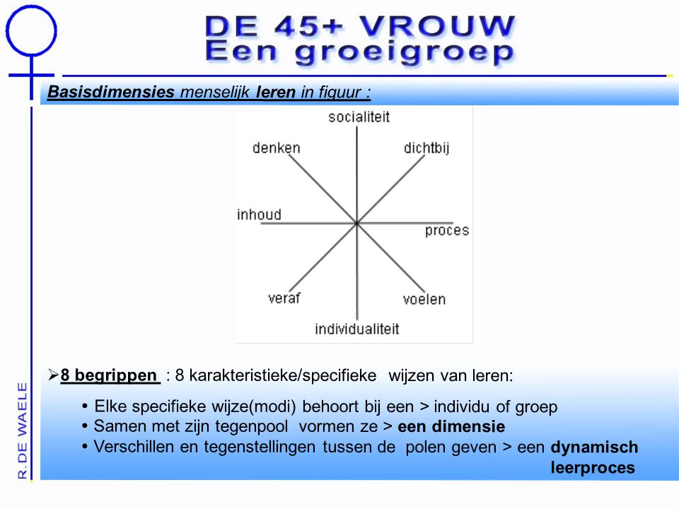 Basisdimensies menselijk leren in figuur :