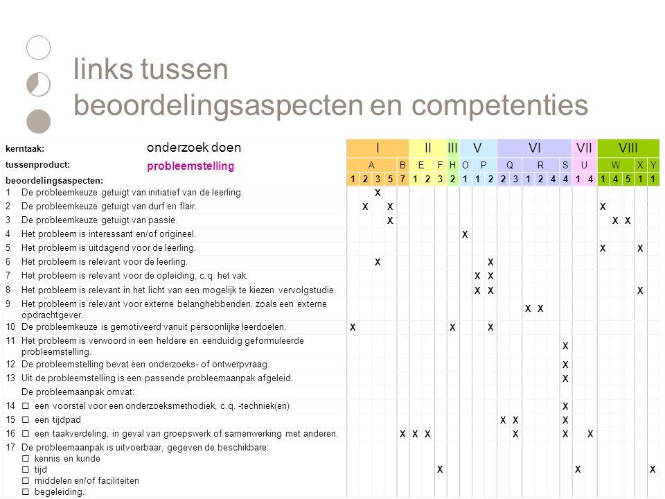 links tussen beoordelingsaspecten en competenties
