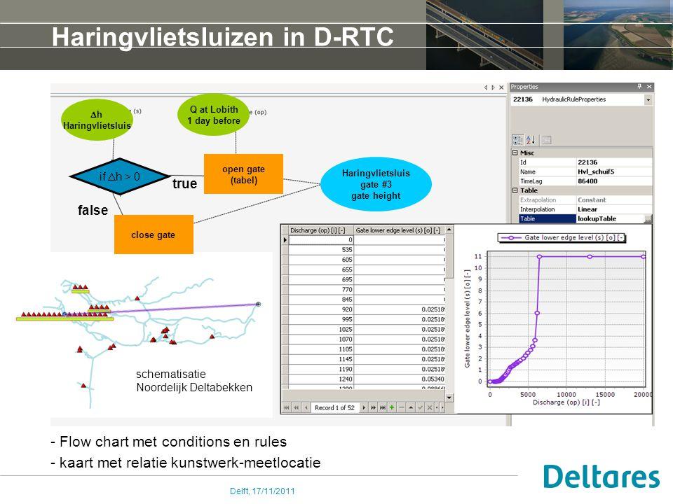 Haringvlietsluizen in D-RTC