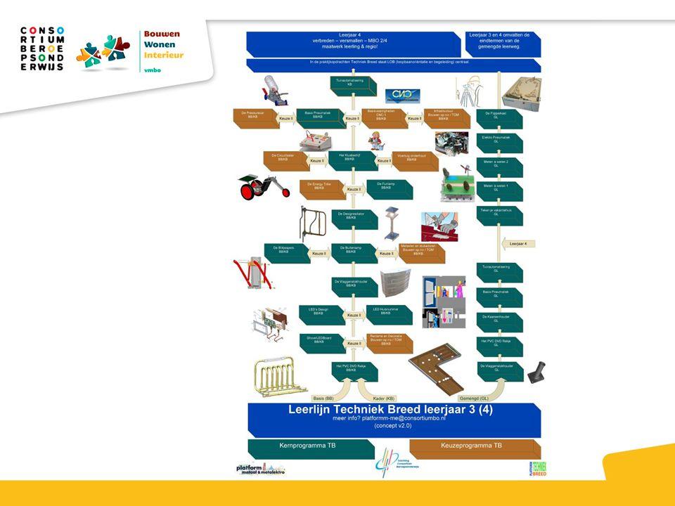 De leerlijn van het scharnierpunt met enkele keuzeopdrachten BWI Reclame en decoratie, Metselen en stukadoren en Infrastructuur.