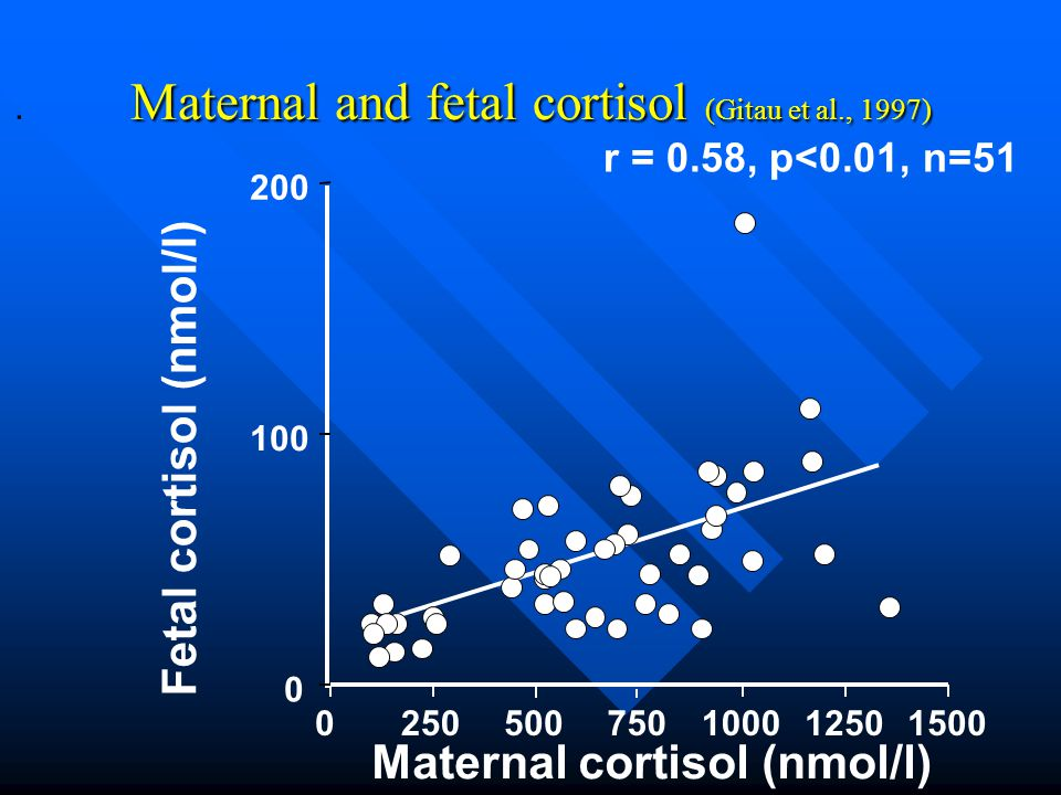Maternal and fetal cortisol (Gitau et al., 1997)