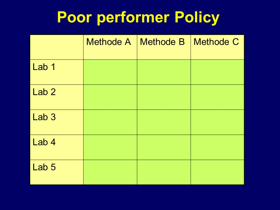 Poor performer Policy Methode A Methode B Methode C Lab 1 Lab 2 Lab 3